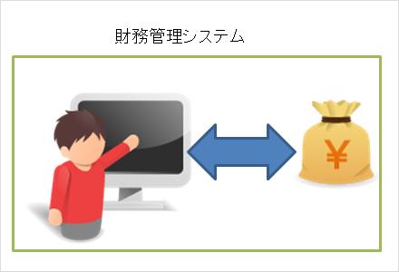 財務管理システム